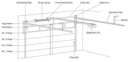 Dsa Buying Guide For Garage Doors